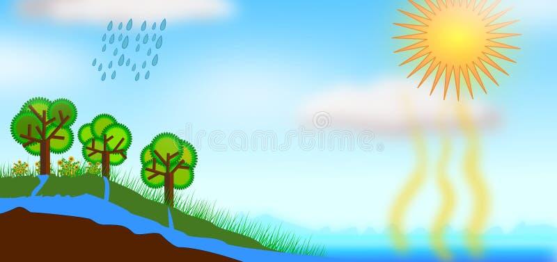Ejemplo del concepto del ciclo del agua libre illustration