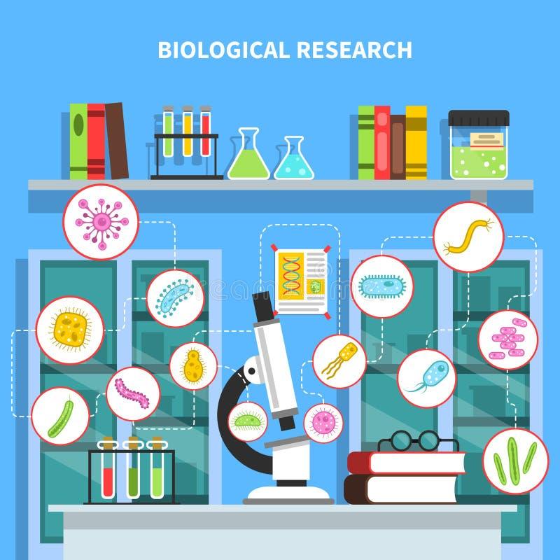 Ejemplo del concepto de la microbiología ilustración del vector