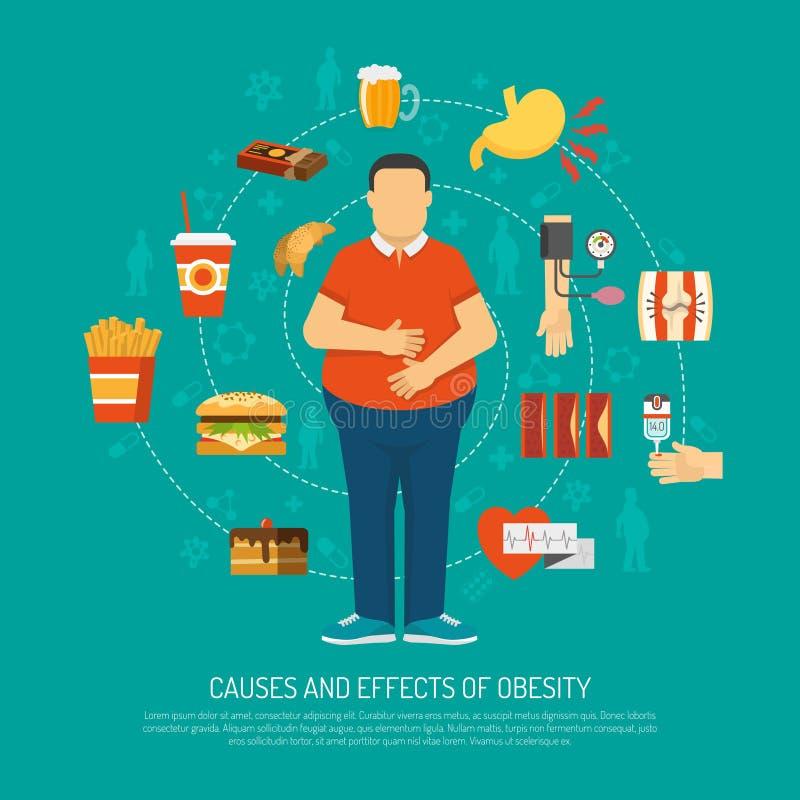 Ejemplo del concepto de la obesidad stock de ilustración