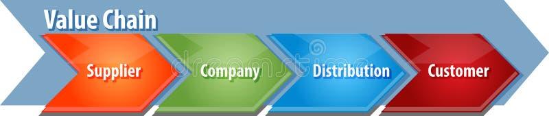 Ejemplo del diagrama del negocio de la cadena de valores libre illustration