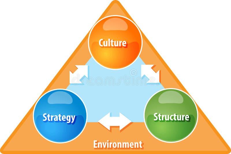 Ejemplo del diagrama del negocio de la estructura de la cultura de la estrategia ilustración del vector