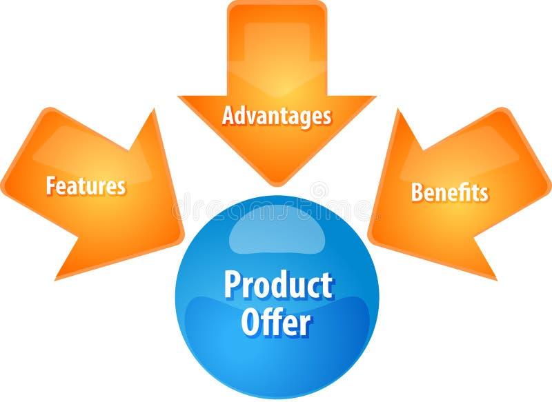 Ejemplo del diagrama del negocio de la oferta del producto ilustración del vector