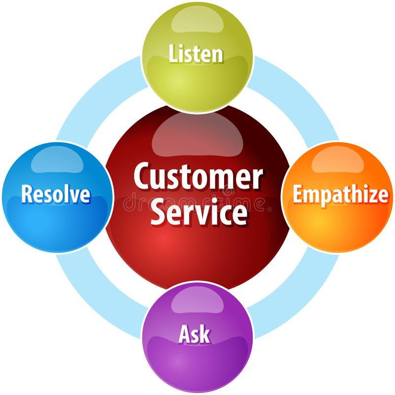 Ejemplo del diagrama del negocio de servicio de atención al cliente ilustración del vector