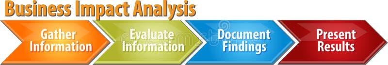 Ejemplo del diagrama del negocio del análisis de impacto del negocio stock de ilustración