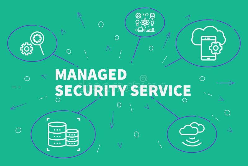 Ejemplo del negocio que muestra el concepto de SE de la seguridad manejada ilustración del vector
