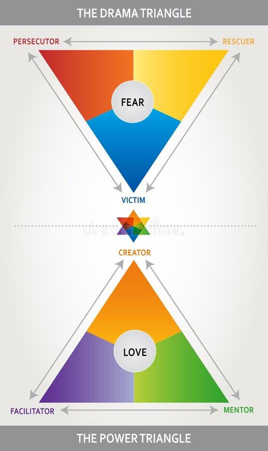 Ejemplo del triángulo del drama - triángulo de Karpman - que entrena, herramienta de la psicología y de la interacción - multicol ilustración del vector