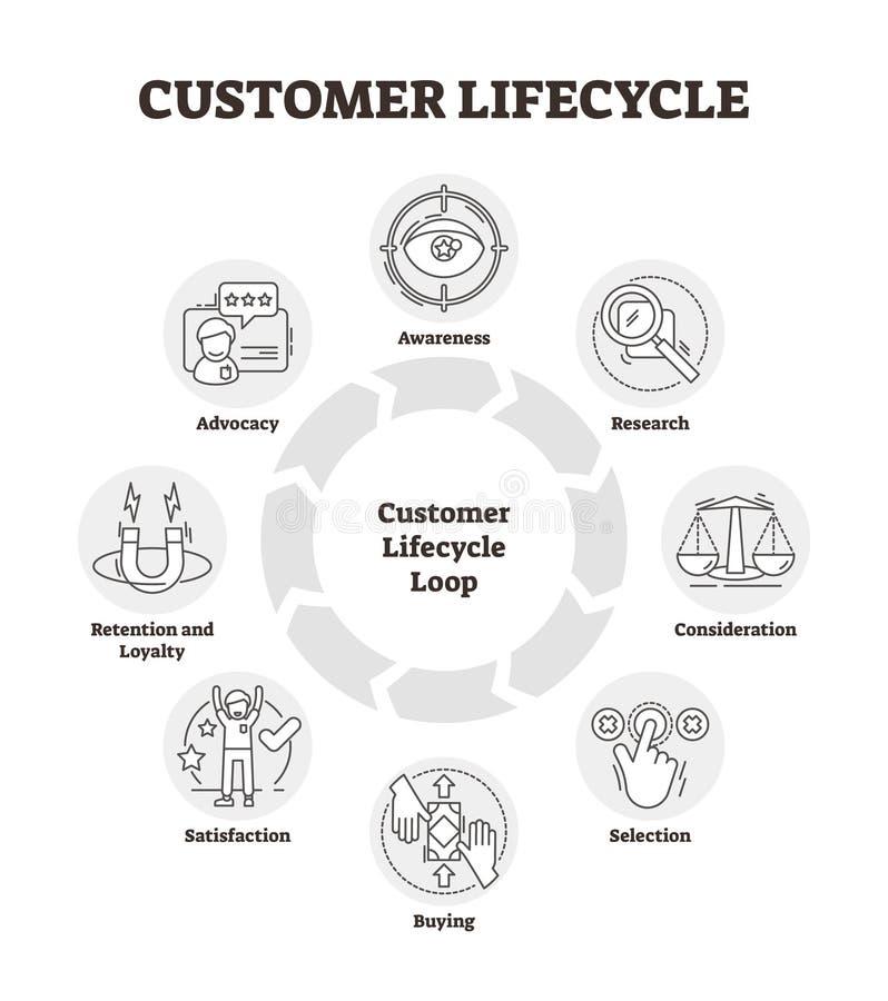 Ejemplo del vector del ciclo vital del cliente Gráfico resumido del análisis de la gestión libre illustration