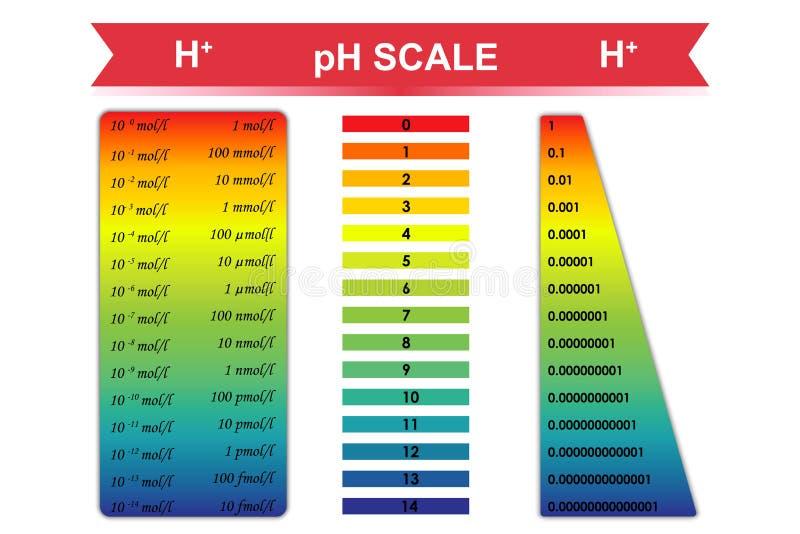 Ejemplo del vector de la carta de la escala del pH stock de ilustración