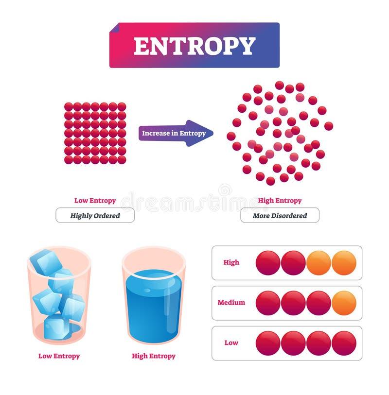Ejemplo del vector de la entropía Diagrama con la medida potencial del desorden stock de ilustración