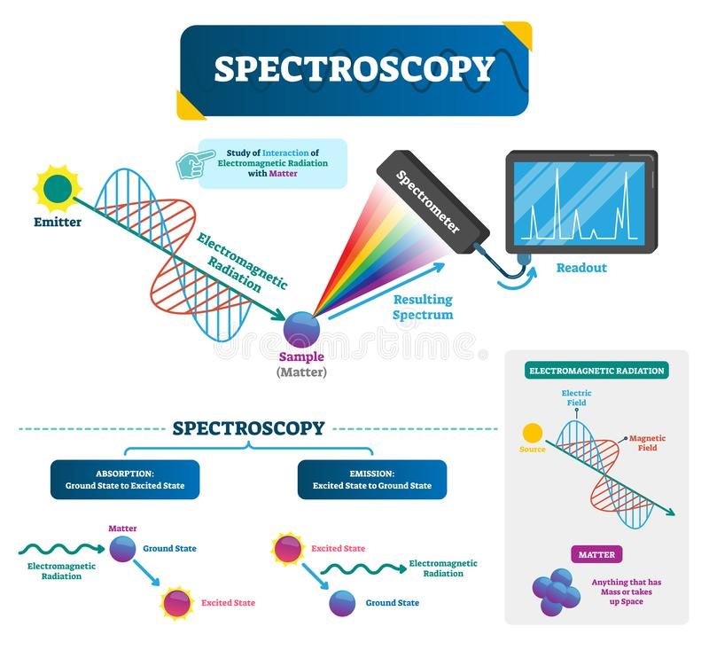 Ejemplo del vector de la espectroscopia Materia y radiación electromágnetica ilustración del vector