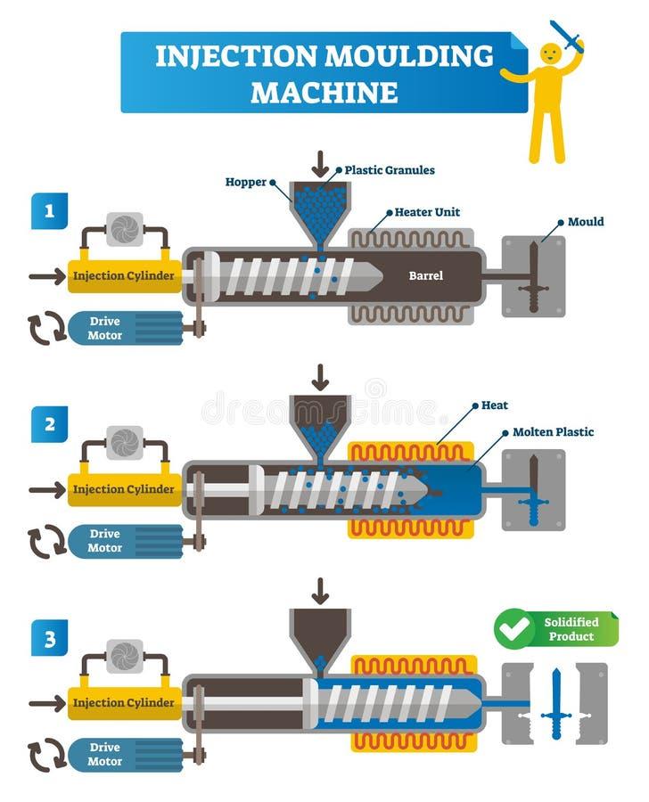 Ejemplo del vector de la máquina de la inyección que moldea Esquema completo del ciclo con pasos de la fabricación Cilindro y mot ilustración del vector
