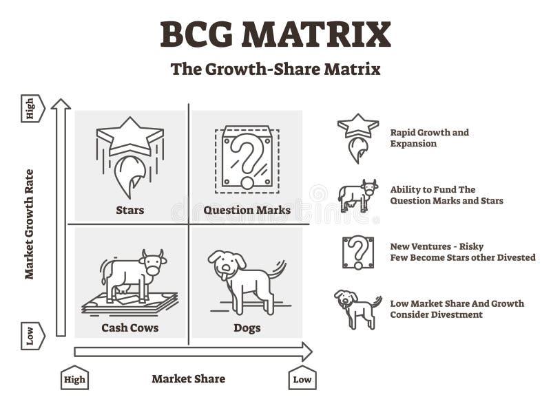 Ejemplo del vector de la matriz de BCG Resumió productos estrella y persigue el gráfico de Boston stock de ilustración