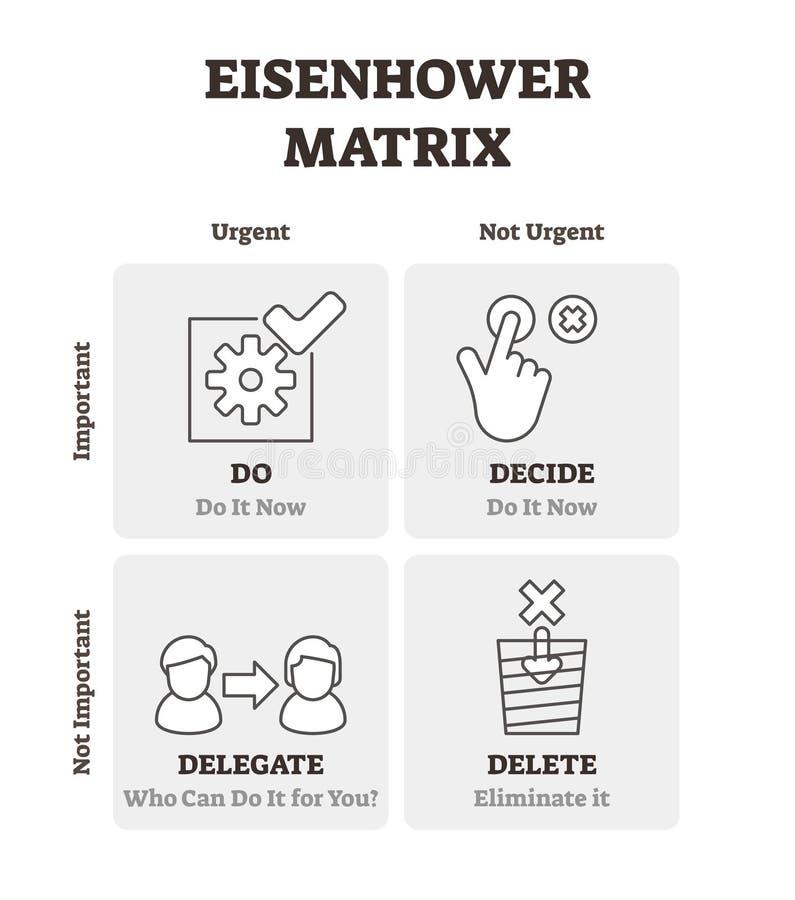 Ejemplo del vector de la matriz de Eisenhower Esquema resumido del plan de gestión del tiempo ilustración del vector