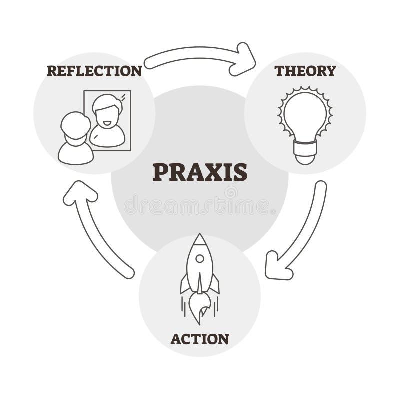 Ejemplo del vector de la praxis Reflexión, teoría y esquema de acción resumidos stock de ilustración