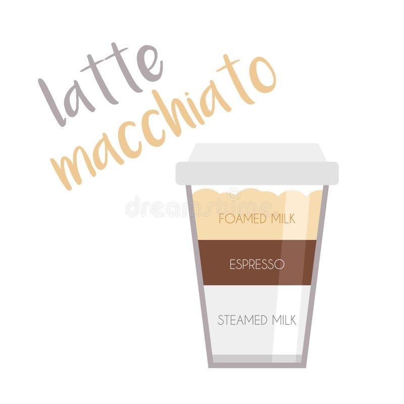 Ejemplo del vector de un icono de la taza de café de Macchiato del Latte con su preparación y proporciones stock de ilustración