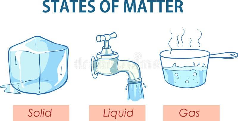 Ejemplo del vector del estados de la materia ilustración del vector