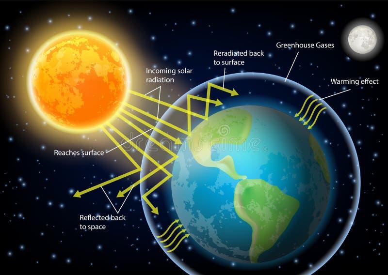 Ejemplo del vector del diagrama del efecto de invernadero libre illustration