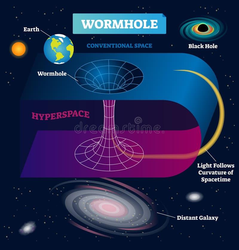 Ejemplo del vector del Wormhole Cósmico teleport en el espacio-tiempo infographic stock de ilustración