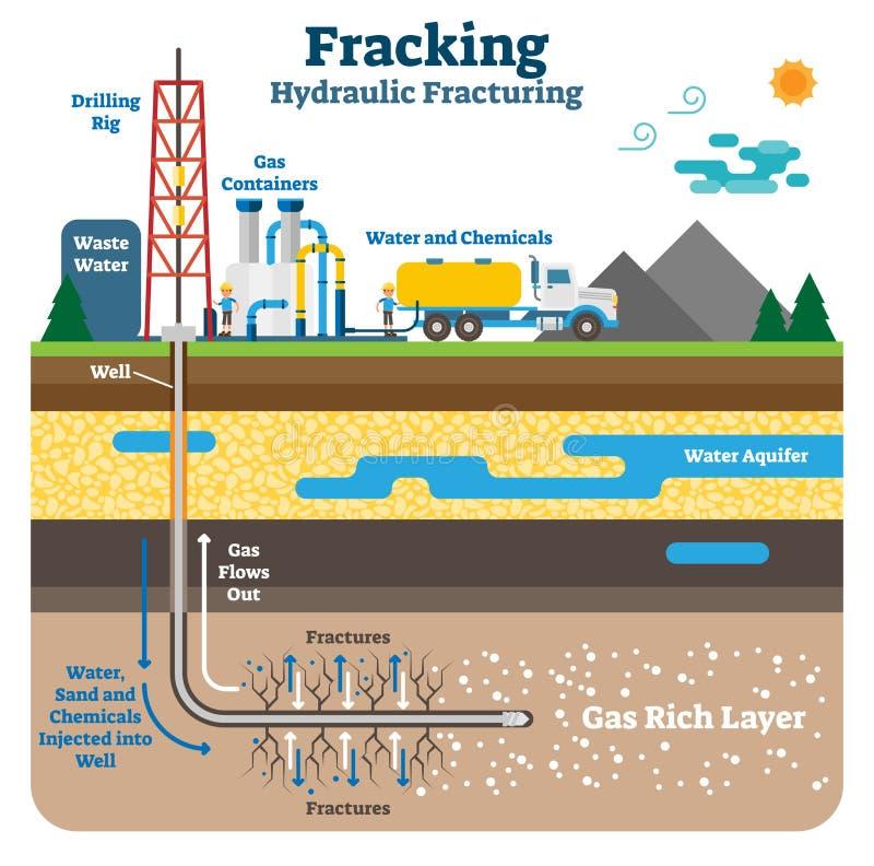 Ejemplo esquemático plano hidráulico del vector que fractura con capas de tierra ricas fracking del gas ilustración del vector