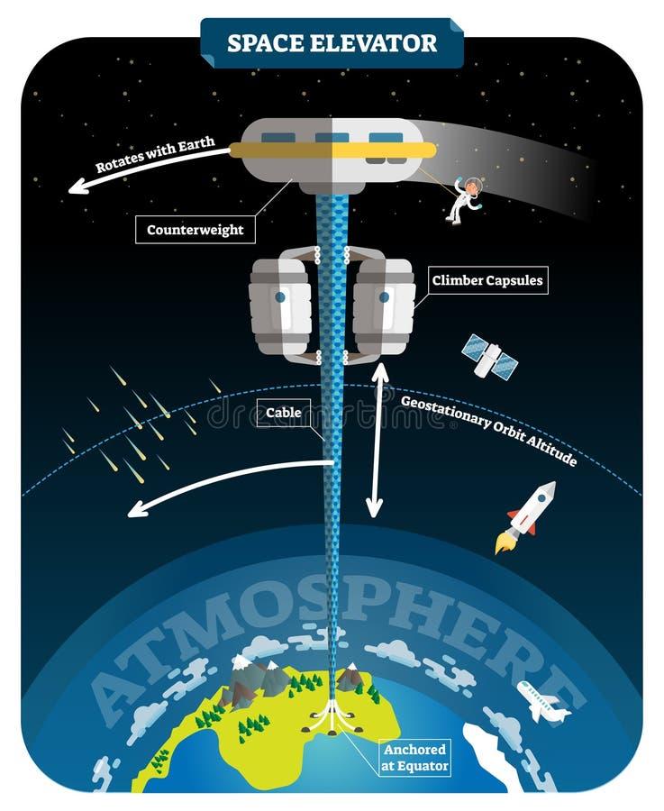 Ejemplo etiquetado elevador del vector del espacio Transporte de la tierra al espacio ilustración del vector