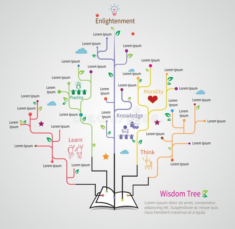 El árbol de la sabiduría crece del libro con infographic linear plano stock de ilustración