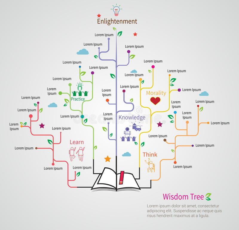 El árbol de la sabiduría crece del libro con infographic linear plano libre illustration