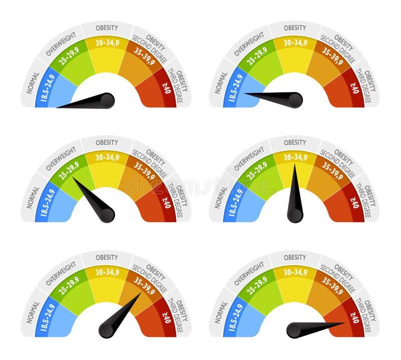 El índice de masa corporal BMI o el índice de Quetelet es un valor derivado del peso y de la altura totales de un individuo Dobla libre illustration