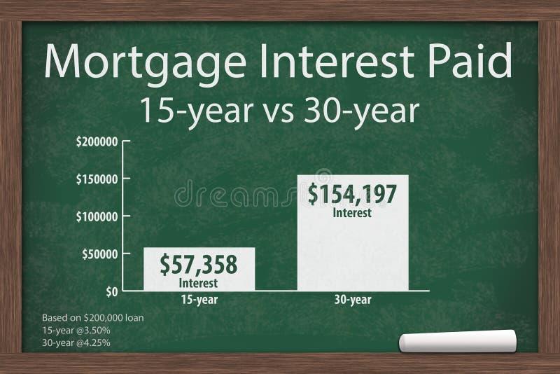 El aprendizaje sobre interés hipotecario valora costes libre illustration