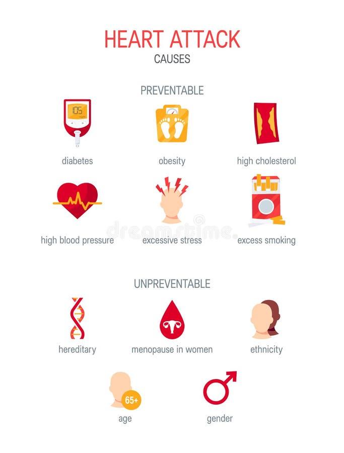 El ataque del corazón causa en el estilo plano, vector libre illustration