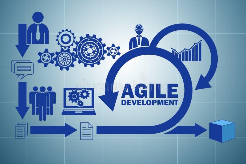 El concepto de desarrollo de programas ágil libre illustration