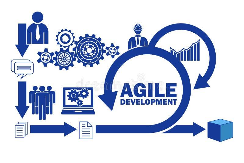 El concepto de desarrollo de programas ágil stock de ilustración