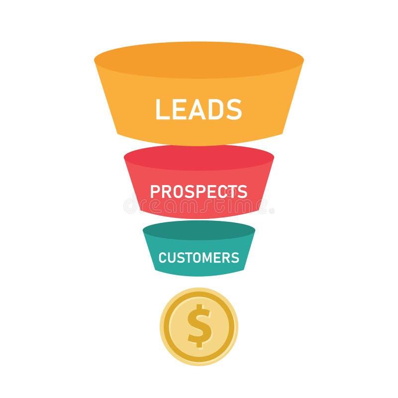El concepto del negocio del embudo de las ventas de perspectivas de las ventajas y los clientes acuñan el dinero libre illustration