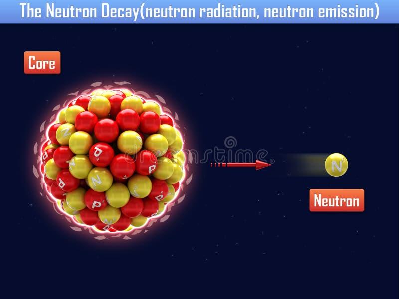 El decaimiento del neutrón (radiación de neutrón, emisión de neutrón) libre illustration