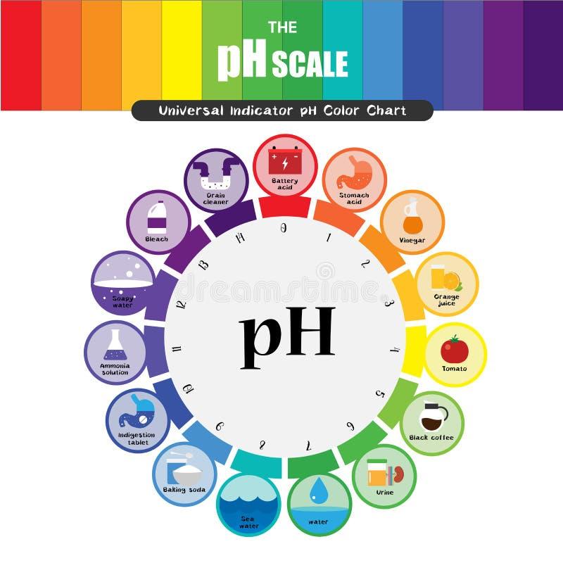 El diagrama de carta universal de color del indicador pH de la escala del pH libre illustration