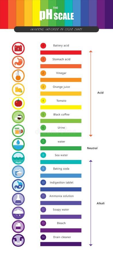El diagrama de carta universal de color del indicador pH de la escala del pH stock de ilustración