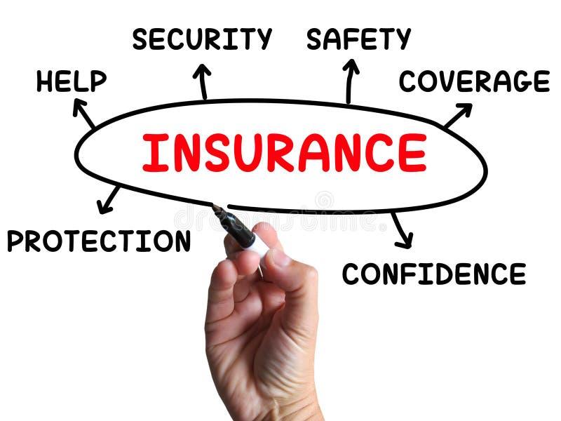 El diagrama del seguro muestra cobertura de la protección stock de ilustración