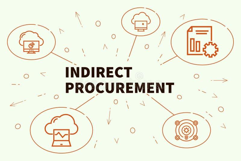 El ejemplo conceptual del negocio con las palabras indirectas procura libre illustration