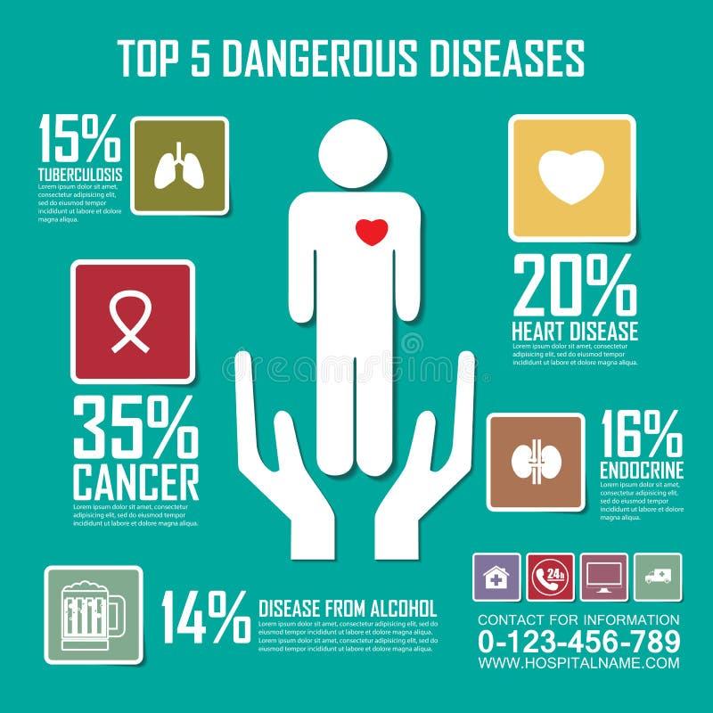 El el riesgo de enfermedades peligrosas, médico, de salud y de atención sanitaria ilustración del vector