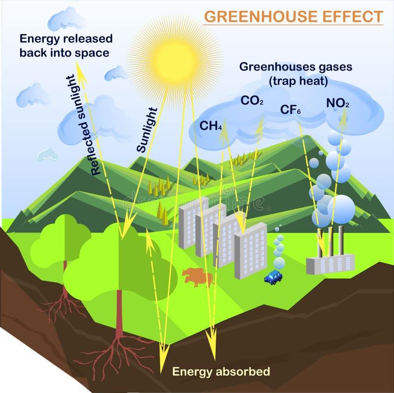 El esquema del efecto de invernadero, planos diseña el ejemplo común del vector stock de ilustración