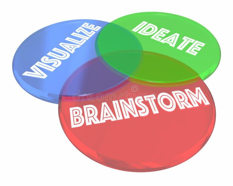 El intercambio de ideas visualiza a Ideate Venn Diagram ilustración del vector
