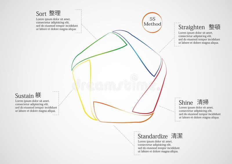 el método 5S infographic consiste en líneas stock de ilustración