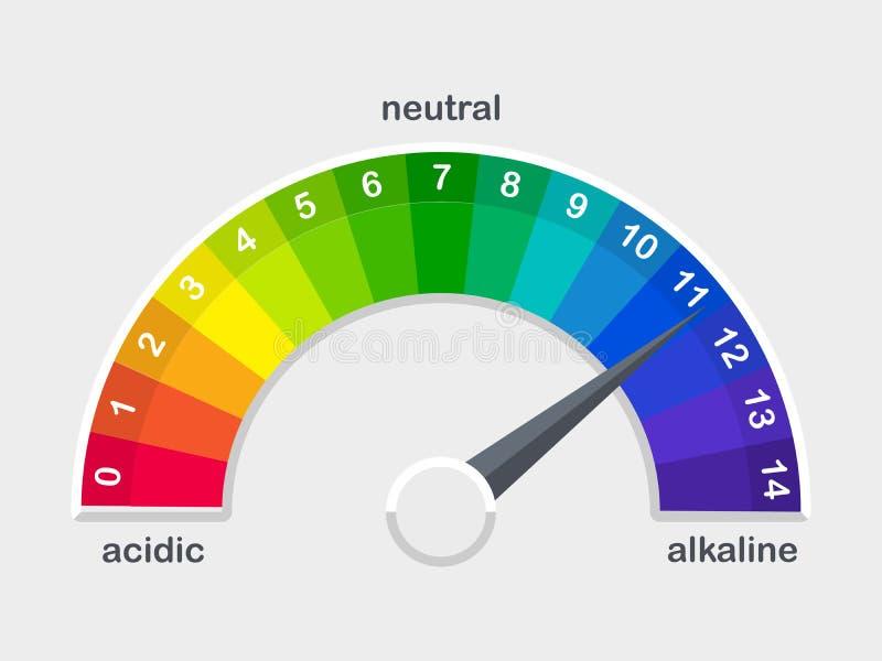 El metro de la escala del valor de pH para las soluciones ácidas y alcalinas vector el ejemplo ilustración del vector