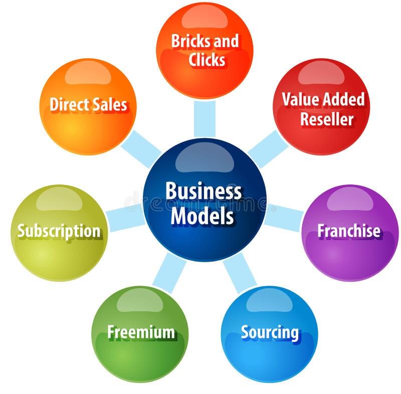 El modelo comercial mecanografía el ejemplo del diagrama del negocio libre illustration
