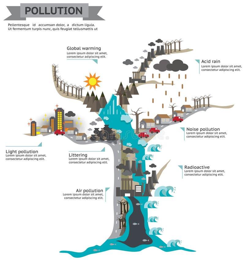 El mundo del diseño infographic de la plantilla de la contaminación en árbol muerto libre illustration