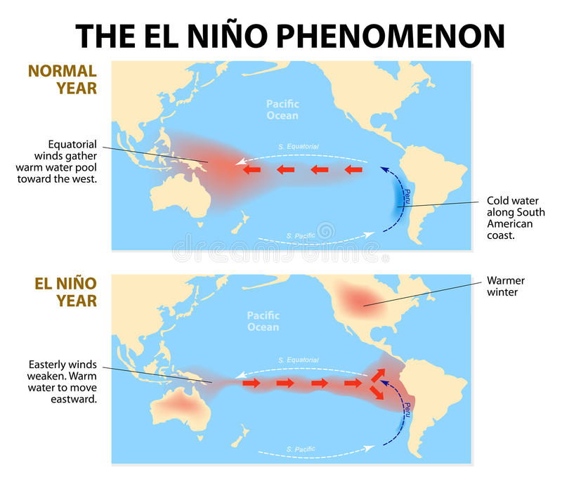 El Nin o-fenomeen stock illustratie