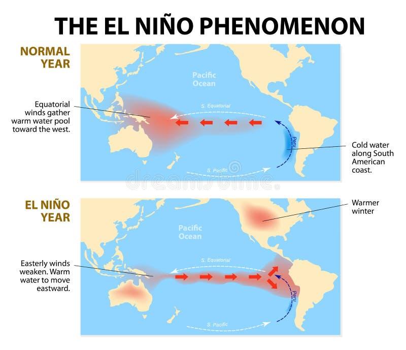 El nino phenomenon stock illustration