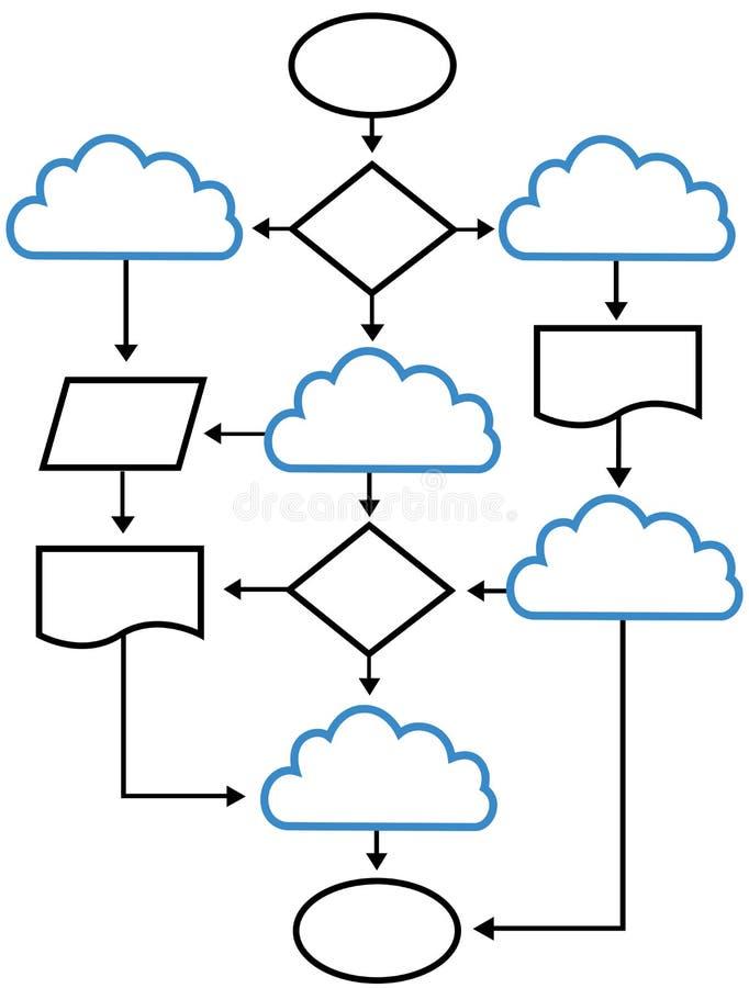 El organigrama de la nube traza soluciones de red ilustración del vector