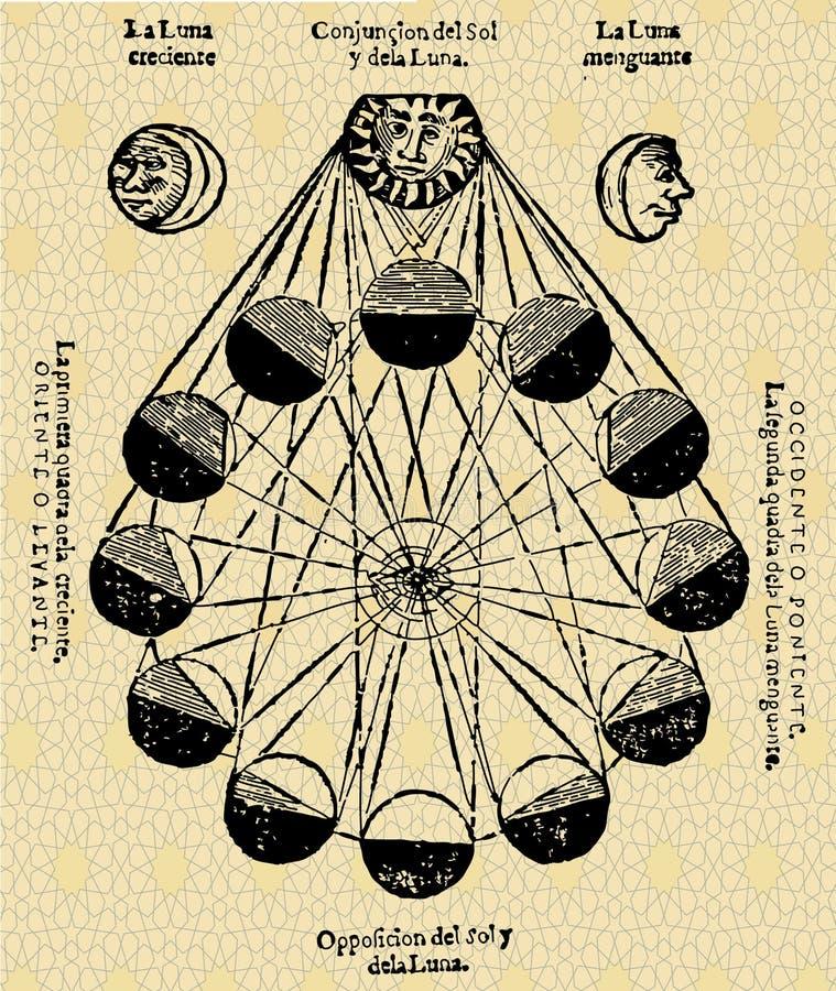 El período de la luna ilustración del vector