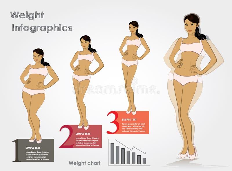 El peso femenino efectúa la pérdida de peso del infographics, illustrat del vector libre illustration