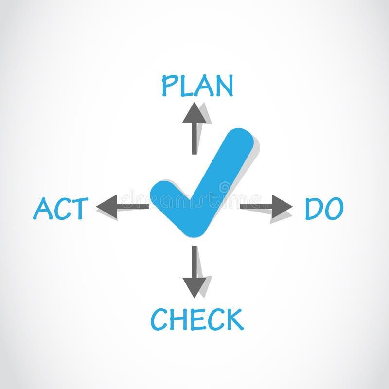 El plan hace concepto aprobado del acto de control ilustración del vector